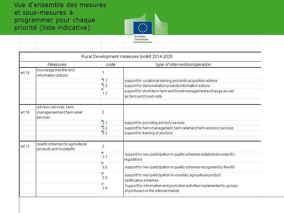 Vue d ensemble des mesures et sous-mesures à programmer pour chaque priorité (liste indicative) 19