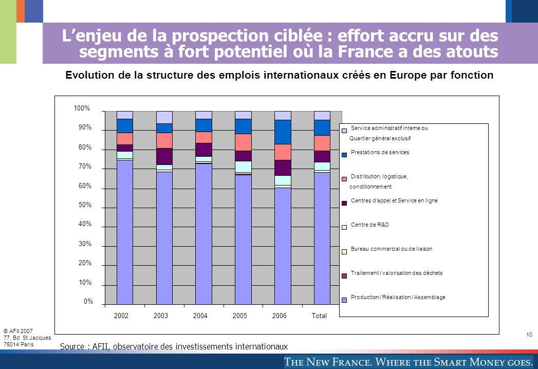 © AFII 2007 77, Bd St Jacques 75014 Paris 10 Lenjeu de la prospection ciblée : effort accru sur des segments à fort potentiel où la France a des atout
