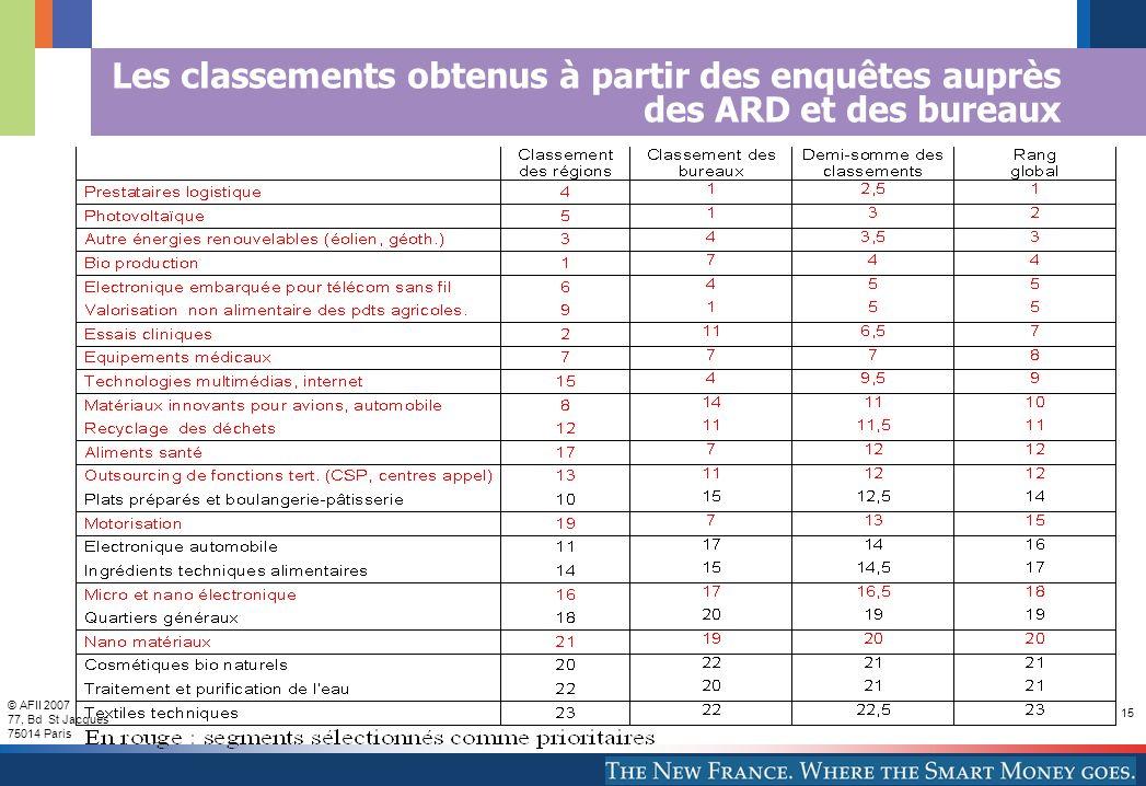 © AFII 2007 77, Bd St Jacques 75014 Paris 15 Les classements obtenus à partir des enquêtes auprès des ARD et des bureaux