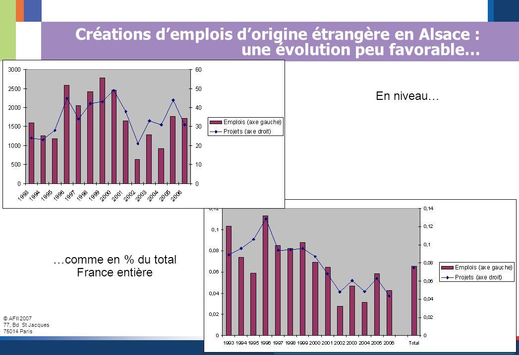 © AFII 2007 77, Bd St Jacques 75014 Paris 16 Créations demplois dorigine étrangère en Alsace : une évolution peu favorable… …comme en % du total France entière En niveau…