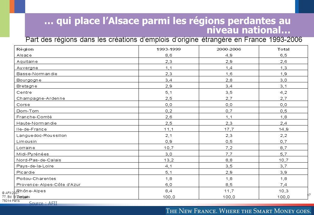 © AFII 2007 77, Bd St Jacques 75014 Paris 17 … qui place lAlsace parmi les régions perdantes au niveau national… Part des régions dans les créations demplois dorigine étrangère en France 1993-2006 Source : AFII