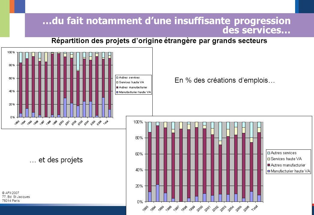 © AFII 2007 77, Bd St Jacques 75014 Paris 18 …du fait notamment dune insuffisante progression des services… Répartition des projets dorigine étrangère par grands secteurs En % des créations demplois… … et des projets