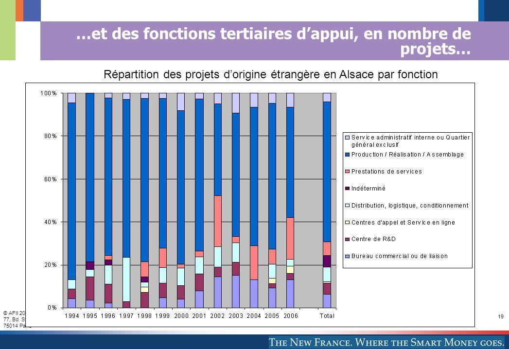 © AFII 2007 77, Bd St Jacques 75014 Paris 19 …et des fonctions tertiaires dappui, en nombre de projets… Répartition des projets dorigine étrangère en Alsace par fonction