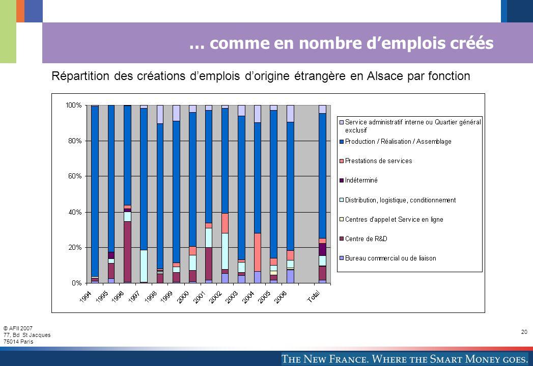 © AFII 2007 77, Bd St Jacques 75014 Paris 20 … comme en nombre demplois créés Répartition des créations demplois dorigine étrangère en Alsace par fonc