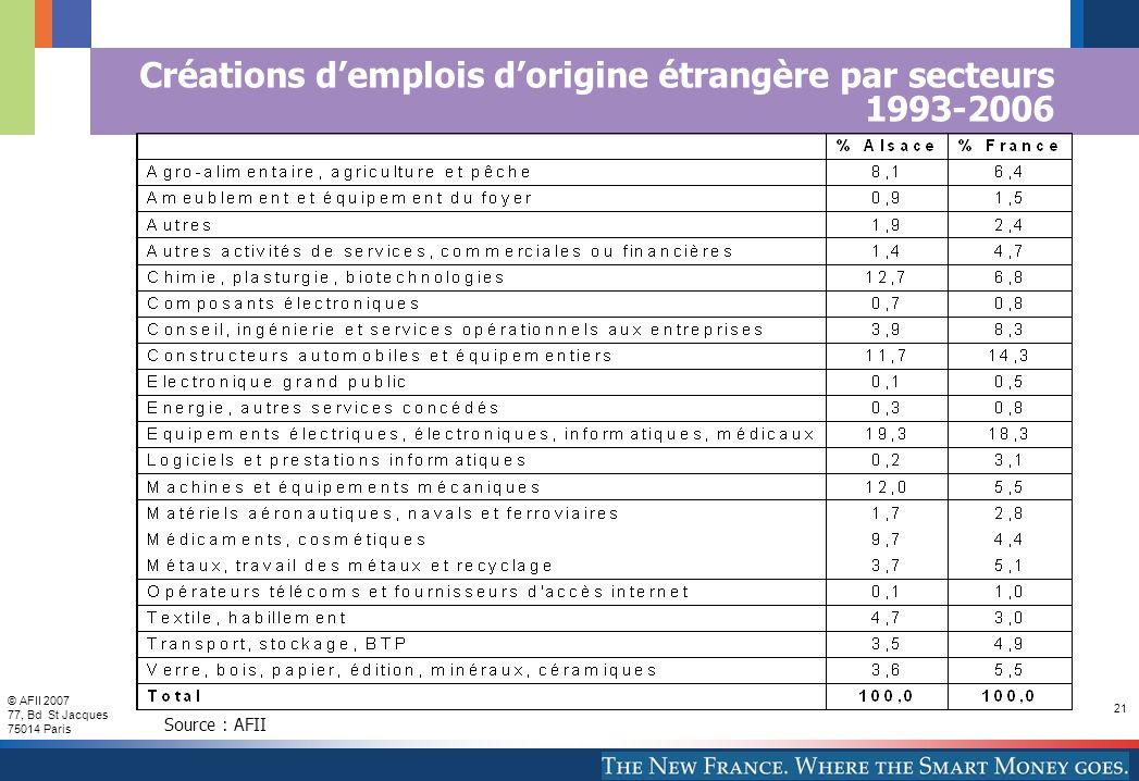 © AFII 2007 77, Bd St Jacques 75014 Paris 21 Créations demplois dorigine étrangère par secteurs 1993-2006 Source : AFII