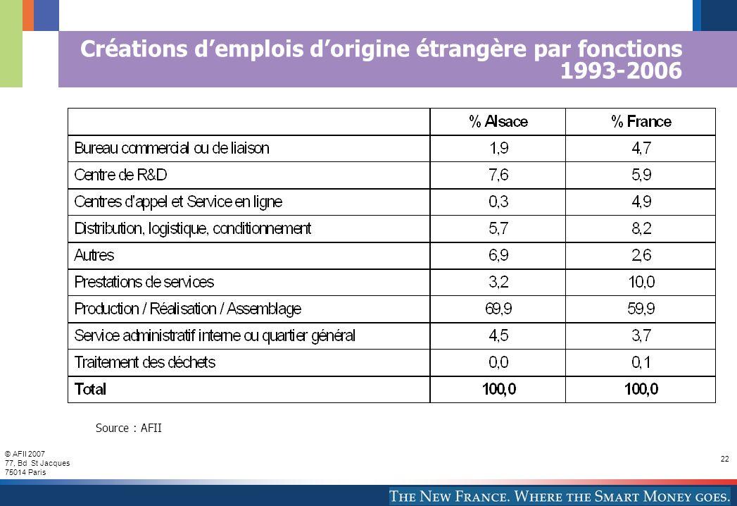 © AFII 2007 77, Bd St Jacques 75014 Paris 22 Créations demplois dorigine étrangère par fonctions 1993-2006 Source : AFII
