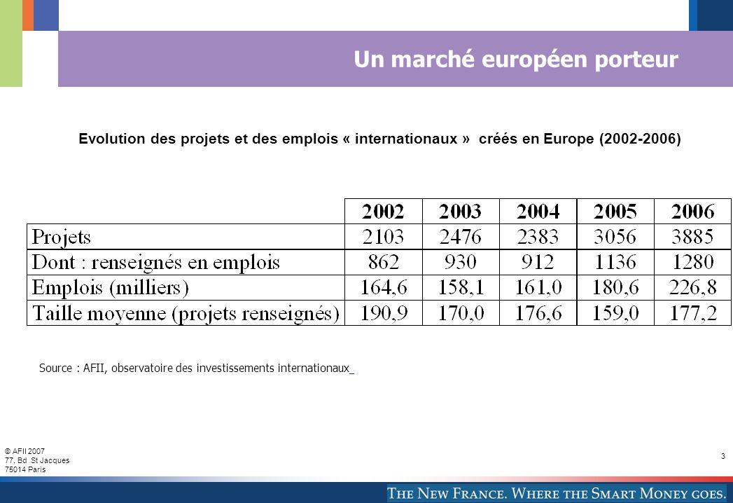 © AFII 2007 77, Bd St Jacques 75014 Paris 3 Un marché européen porteur Evolution des projets et des emplois « internationaux » créés en Europe (2002-2006) Source : AFII, observatoire des investissements internationaux