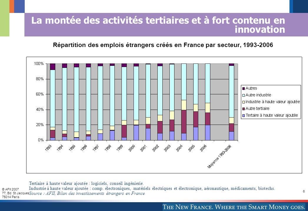 © AFII 2007 77, Bd St Jacques 75014 Paris 6 La montée des activités tertiaires et à fort contenu en innovation Répartition des emplois étrangers créés