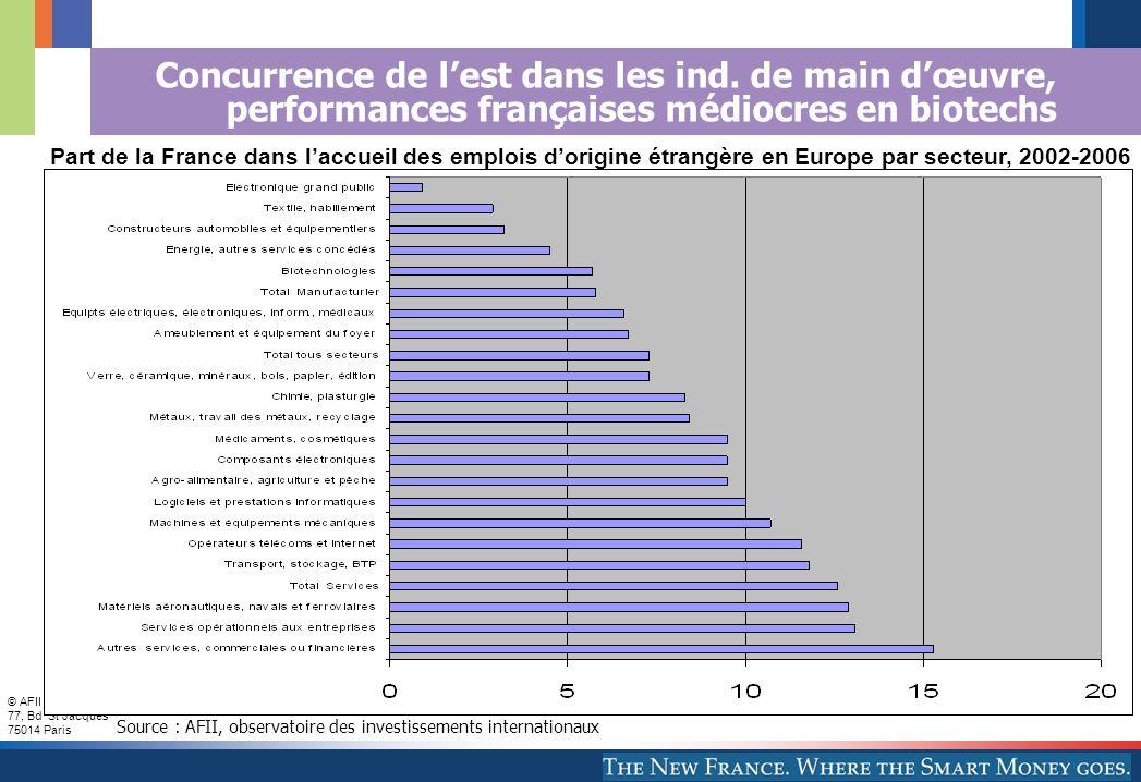 © AFII 2007 77, Bd St Jacques 75014 Paris 8 Concurrence de lest dans les ind. de main dœuvre, performances françaises médiocres en biotechs Part de la