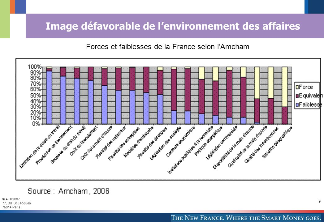 © AFII 2007 77, Bd St Jacques 75014 Paris 9 Image défavorable de lenvironnement des affaires Forces et faiblesses de la France selon lAmcham