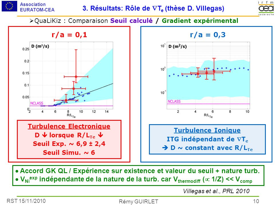 RST 15/11/2010 Association EURATOM-CEA Rémy GUIRLET irmf acacare dh 10 Accord GK QL / Expérience sur existence et valeur du seuil + nature turb. V Ni