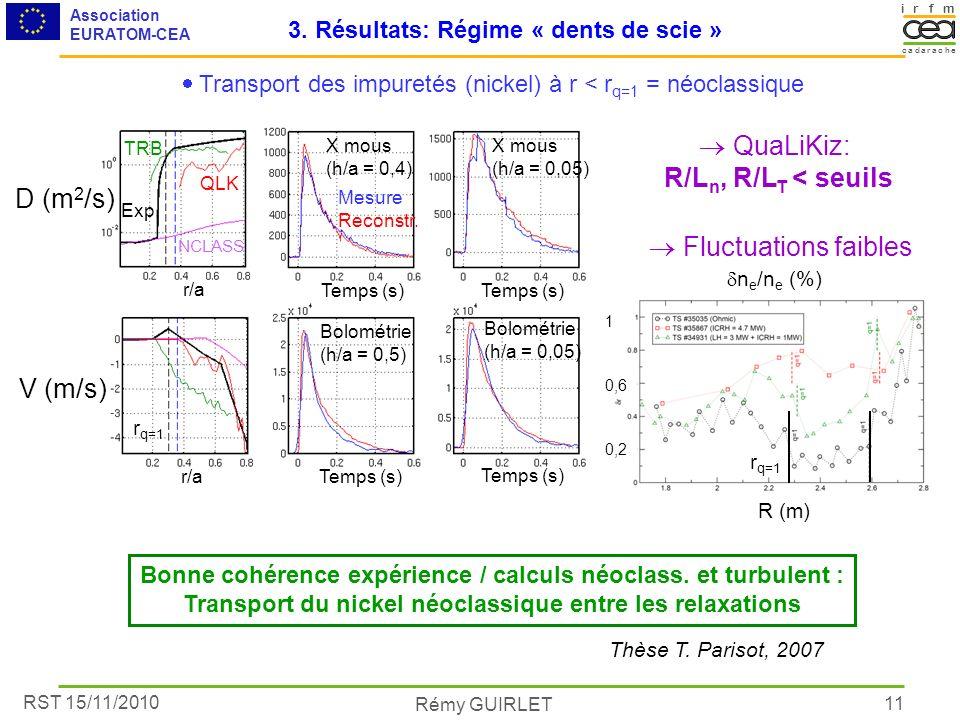 RST 15/11/2010 Association EURATOM-CEA Rémy GUIRLET irmf acacare dh 11 3. Résultats: Régime « dents de scie » X mous (h/a = 0,4) X mous (h/a = 0,05) B