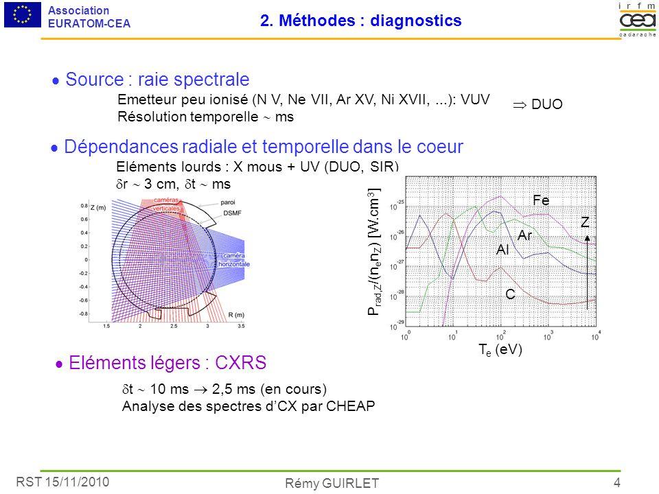 RST 15/11/2010 Association EURATOM-CEA Rémy GUIRLET irmf acacare dh 4 2. Méthodes : diagnostics Source : raie spectrale Emetteur peu ionisé (N V, Ne V