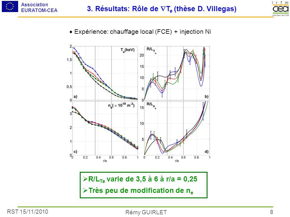 RST 15/11/2010 Association EURATOM-CEA Rémy GUIRLET irmf acacare dh 8 3. Résultats: Rôle de T e (thèse D. Villegas) R/L Te varie de 3,5 à 6 à r/a = 0,
