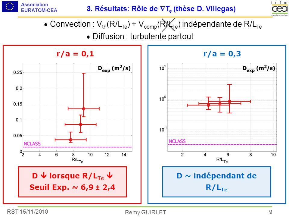RST 15/11/2010 Association EURATOM-CEA Rémy GUIRLET irmf acacare dh 9 D lorsque R/L Te Seuil Exp. ~ 6,9 ± 2,4 r/a = 0,1r/a = 0,3 D ~ indépendant de R/