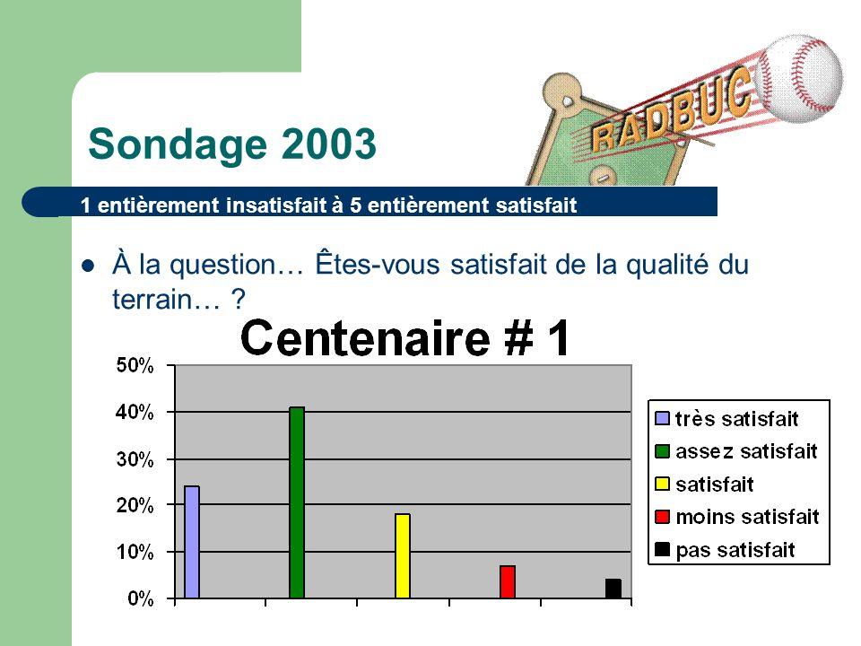 Sondage 2003 À la question… Êtes-vous satisfait de la qualité du terrain… .