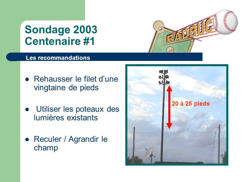 Sondage 2003 Centenaire #1 Rehausser le filet dune vingtaine de pieds Utiliser les poteaux des lumières existants Reculer / Agrandir le champ Les recommandations 20 à 25 pieds