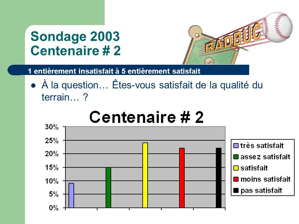 Sondage 2003 Centenaire # 2 À la question… Êtes-vous satisfait de la qualité du terrain… .