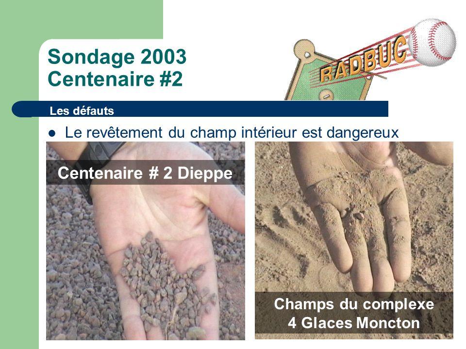 Sondage 2003 Centenaire #2 Le revêtement du champ intérieur est dangereux Les défauts Centenaire # 2 Dieppe Champs du complexe 4 Glaces Moncton