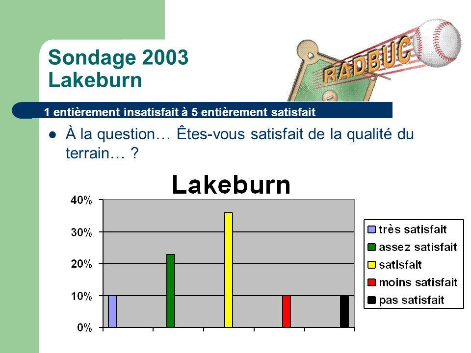 Sondage 2003 Lakeburn À la question… Êtes-vous satisfait de la qualité du terrain… .