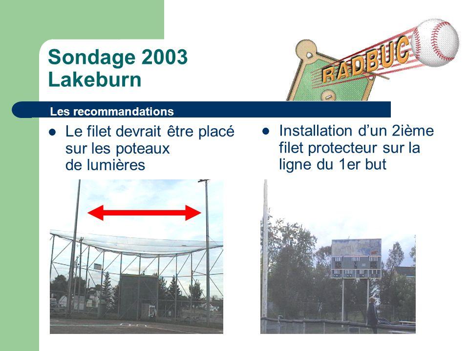 Sondage 2003 Lakeburn Le filet devrait être placé sur les poteaux de lumières Les recommandations Installation dun 2ième filet protecteur sur la ligne du 1er but