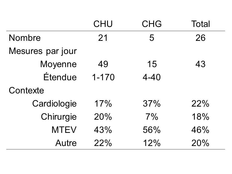 CHUCHGTotal Nombre21526 Mesures par jour Moyenne491543 Étendue1-1704-40 Contexte Cardiologie17%37%22% Chirurgie20%7%18% MTEV43%56%46% Autre22%12%20%