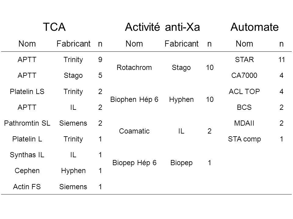 TCAActivité anti-XaAutomate NomFabricantnNomFabricantnNomn APTTTrinity9 RotachromStago10 STAR11 APTTStago5CA70004 Platelin LSTrinity2 Biophen Hép 6Hyphen10 ACL TOP4 APTTIL2BCS2 Pathromtin SLSiemens2 CoamaticIL2 MDAII2 Platelin LTrinity1STA comp1 Synthas ILIL1 Biopep Hép 6Biopep1 CephenHyphen1 Actin FSSiemens1