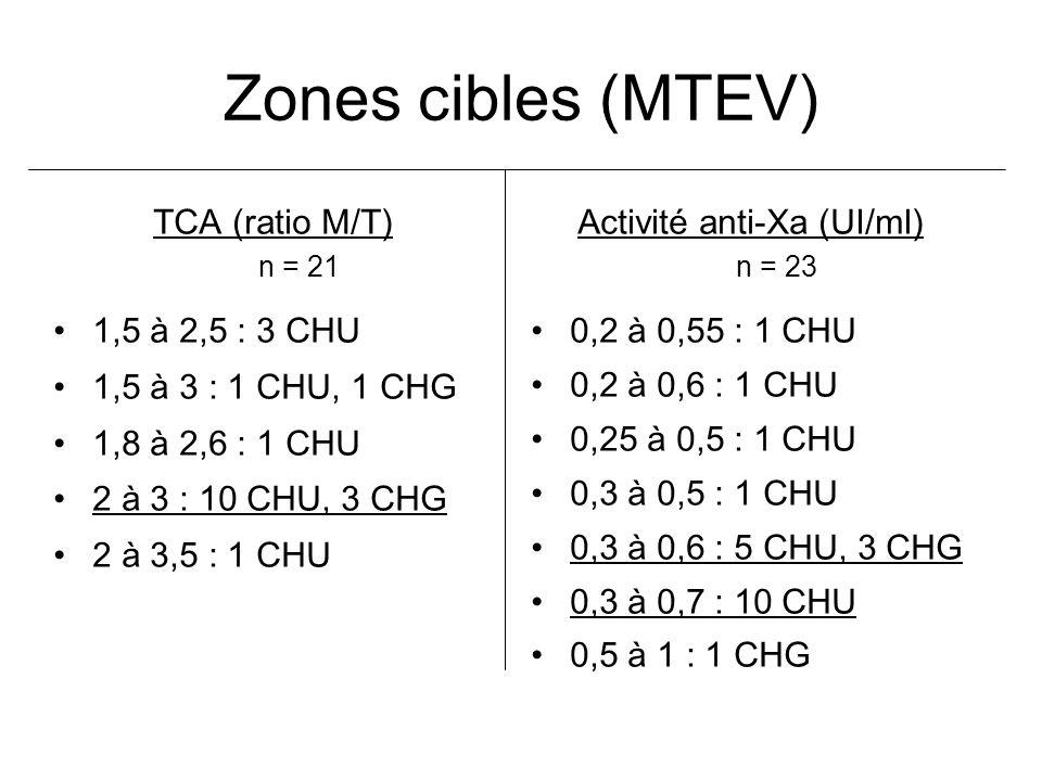 Zones cibles (MTEV) TCA (ratio M/T) n = 21 1,5 à 2,5 : 3 CHU 1,5 à 3 : 1 CHU, 1 CHG 1,8 à 2,6 : 1 CHU 2 à 3 : 10 CHU, 3 CHG 2 à 3,5 : 1 CHU Activité anti-Xa (UI/ml) n = 23 0,2 à 0,55 : 1 CHU 0,2 à 0,6 : 1 CHU 0,25 à 0,5 : 1 CHU 0,3 à 0,5 : 1 CHU 0,3 à 0,6 : 5 CHU, 3 CHG 0,3 à 0,7 : 10 CHU 0,5 à 1 : 1 CHG