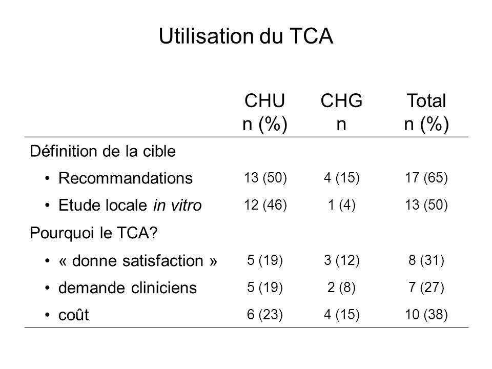 Utilisation du TCA CHU n (%) CHG n Total n (%) Définition de la cible Recommandations 13 (50)4 (15)17 (65) Etude locale in vitro 12 (46)1 (4)13 (50) Pourquoi le TCA.