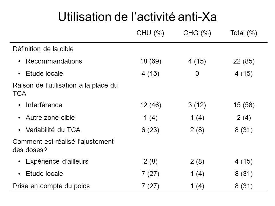 Utilisation de lactivité anti-Xa CHU (%)CHG (%)Total (%) Définition de la cible Recommandations18 (69)4 (15)22 (85) Etude locale4 (15)0 Raison de lutilisation à la place du TCA Interférence12 (46)3 (12)15 (58) Autre zone cible1 (4) 2 (4) Variabilité du TCA6 (23)2 (8)8 (31) Comment est réalisé lajustement des doses.