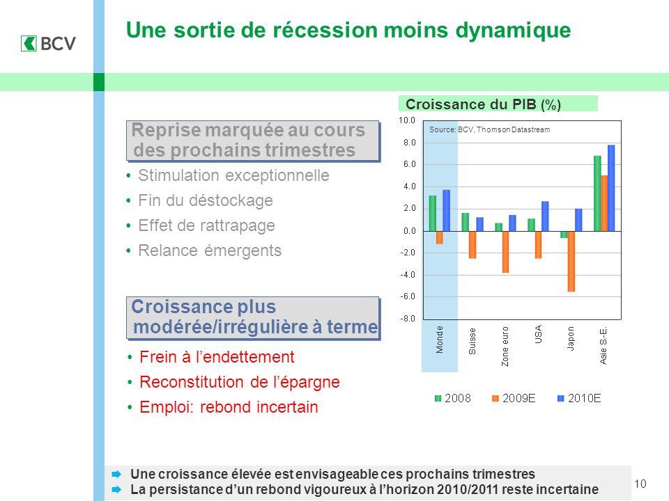 10 Une croissance élevée est envisageable ces prochains trimestres La persistance dun rebond vigoureux à lhorizon 2010/2011 reste incertaine Une sorti