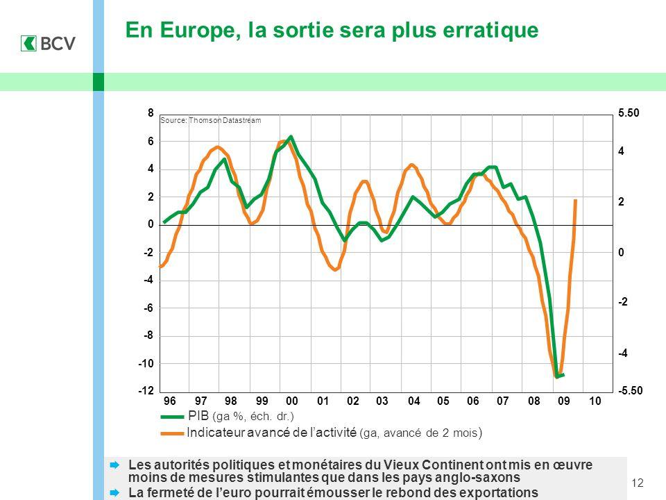 12 En Europe, la sortie sera plus erratique Source: Thomson Datastream Indicateur avancé de lactivité (ga, avancé de 2 mois ) PIB (ga %, éch. dr.) Les