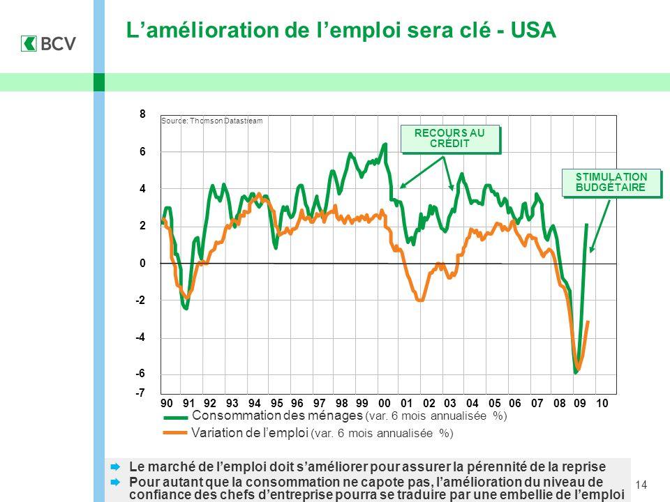 14 Lamélioration de lemploi sera clé - USA Source: Thomson Datastream Consommation des ménages (var. 6 mois annualisée %) Variation de lemploi (var. 6
