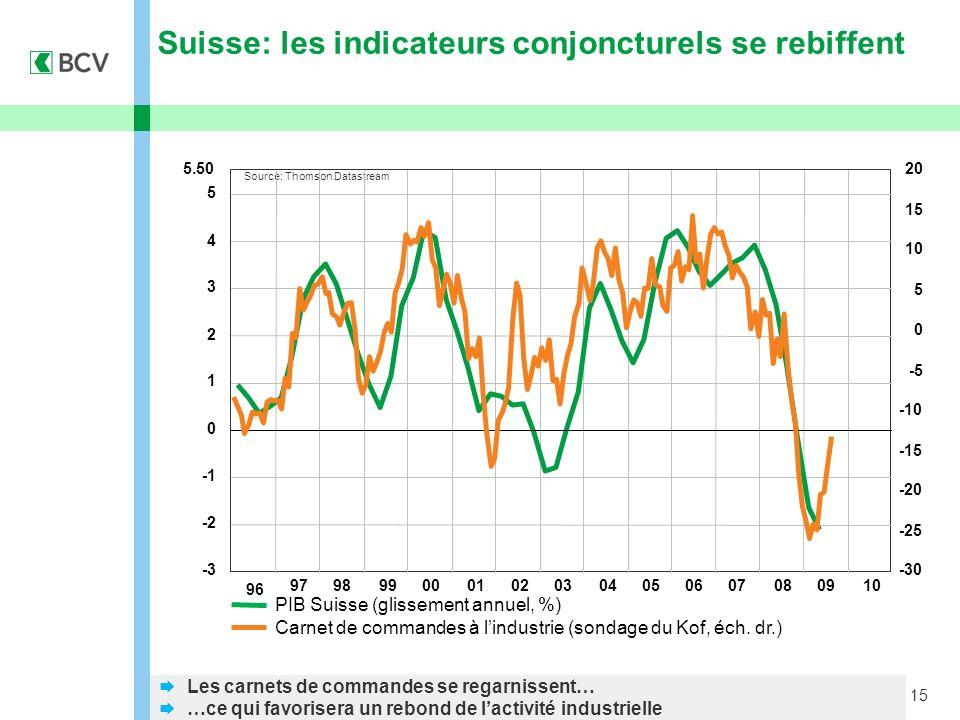 15 Suisse: les indicateurs conjoncturels se rebiffent Source: Thomson Datastream PIB Suisse (glissement annuel, %) Carnet de commandes à lindustrie (sondage du Kof, éch.