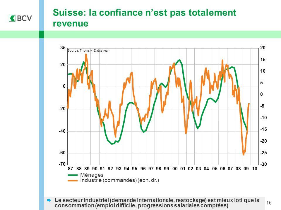16 Suisse: la confiance nest pas totalement revenue Ménages Industrie (commandes) (éch. dr.) Le secteur industriel (demande internationale, restockage