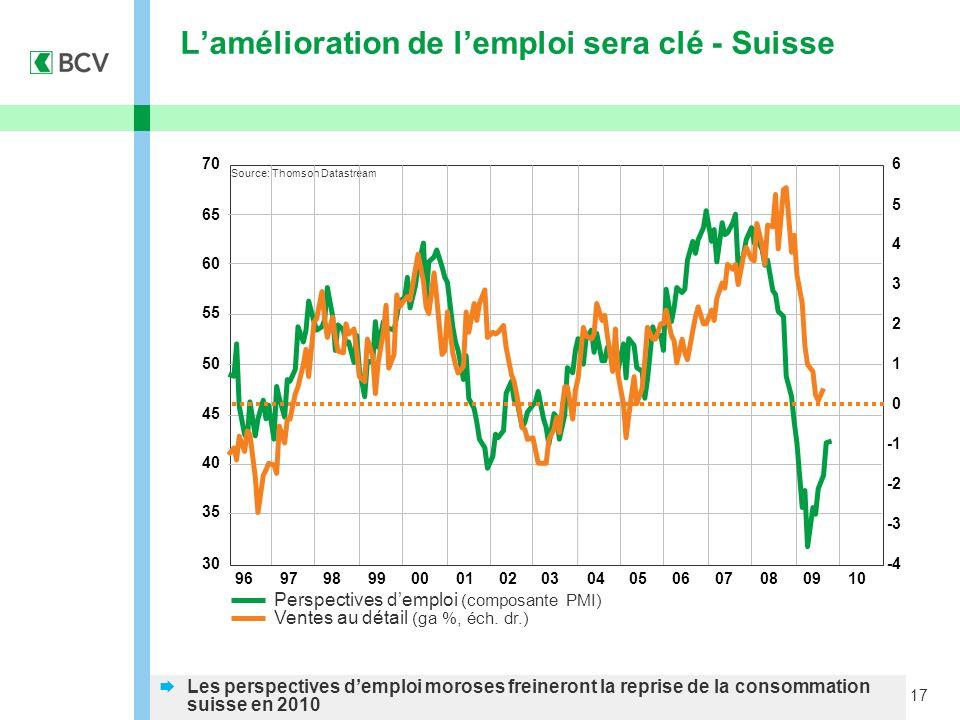 17 Lamélioration de lemploi sera clé - Suisse Perspectives demploi (composante PMI) Ventes au détail (ga %, éch. dr.) Les perspectives demploi moroses