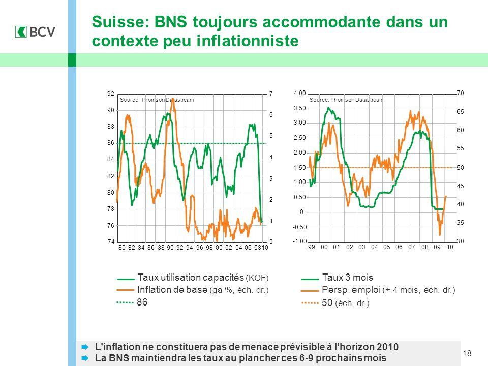 18 Suisse: BNS toujours accommodante dans un contexte peu inflationniste Linflation ne constituera pas de menace prévisible à lhorizon 2010 La BNS maintiendra les taux au plancher ces 6-9 prochains mois Source: Thomson Datastream Taux 3 mois Persp.