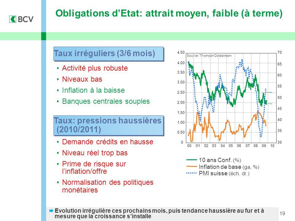 19 Obligations dEtat: attrait moyen, faible (à terme) 10 ans Conf. (%) Inflation de base (ga, %) Activité plus robuste Niveaux bas Inflation à la bais