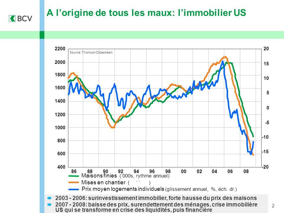 2 A lorigine de tous les maux: limmobilier US Source: Thomson Datastream Maisons finies (000s, rythme annuel) Mises en chantier ( ) Prix moyen logemen