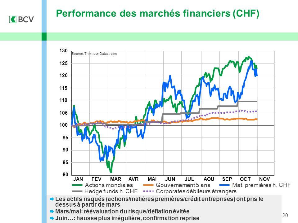 20 Performance des marchés financiers (CHF) Les actifs risqués (actions/matières premières/crédit entreprises) ont pris le dessus à partir de mars Mar