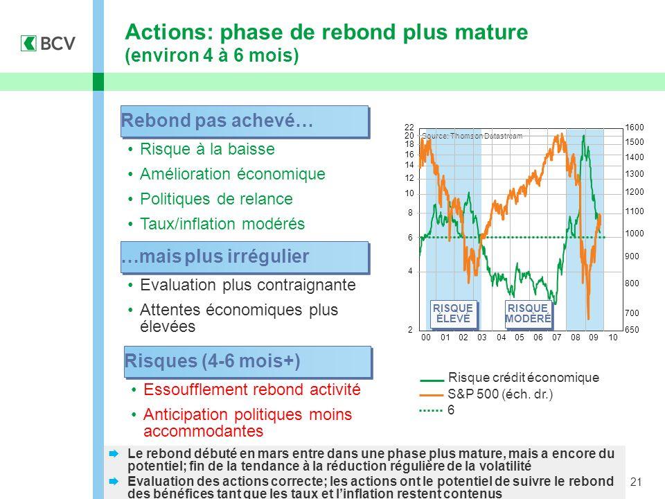 21 Actions: phase de rebond plus mature (environ 4 à 6 mois) Risque à la baisse Amélioration économique Politiques de relance Taux/inflation modérés Rebond pas achevé… Risque crédit économique S&P 500 (éch.