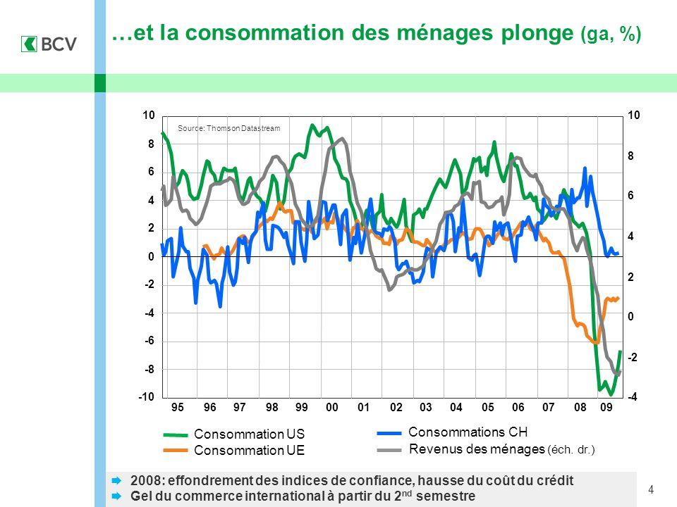 4 …et la consommation des ménages plonge (ga, %) Consommation US Consommation UE Consommations CH Revenus des ménages (éch. dr.) 2008: effondrement de