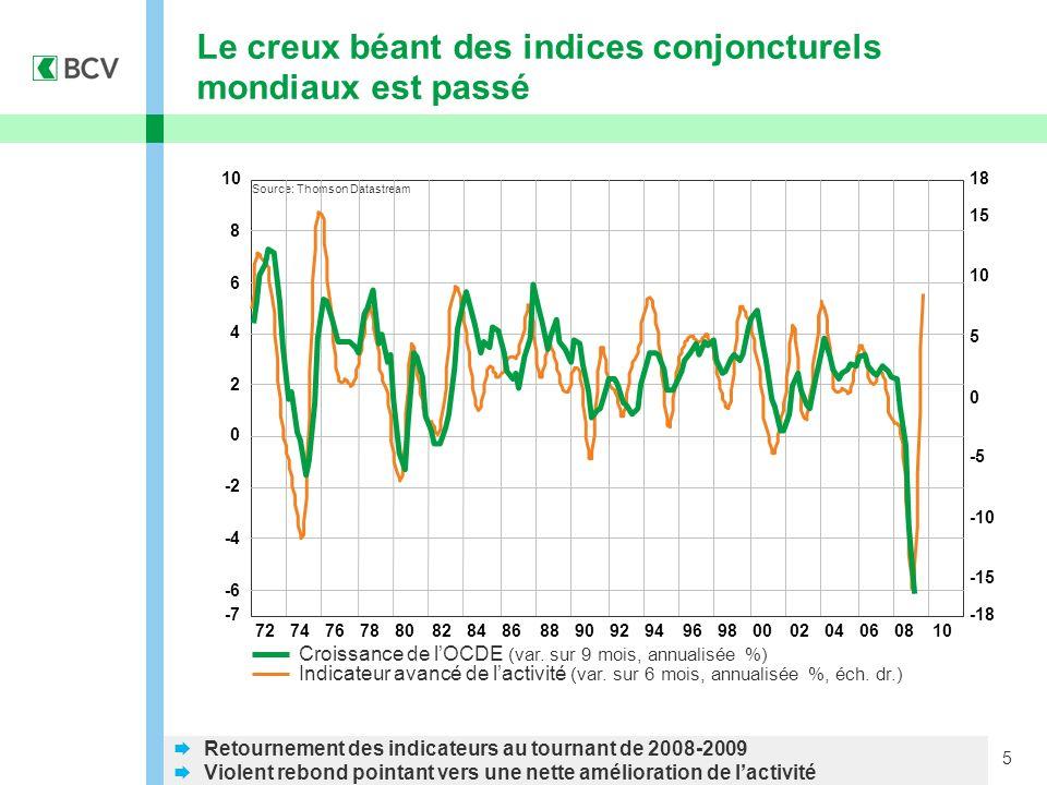 5 Le creux béant des indices conjoncturels mondiaux est passé Croissance de lOCDE (var. sur 9 mois, annualisée %) Indicateur avancé de lactivité (var.