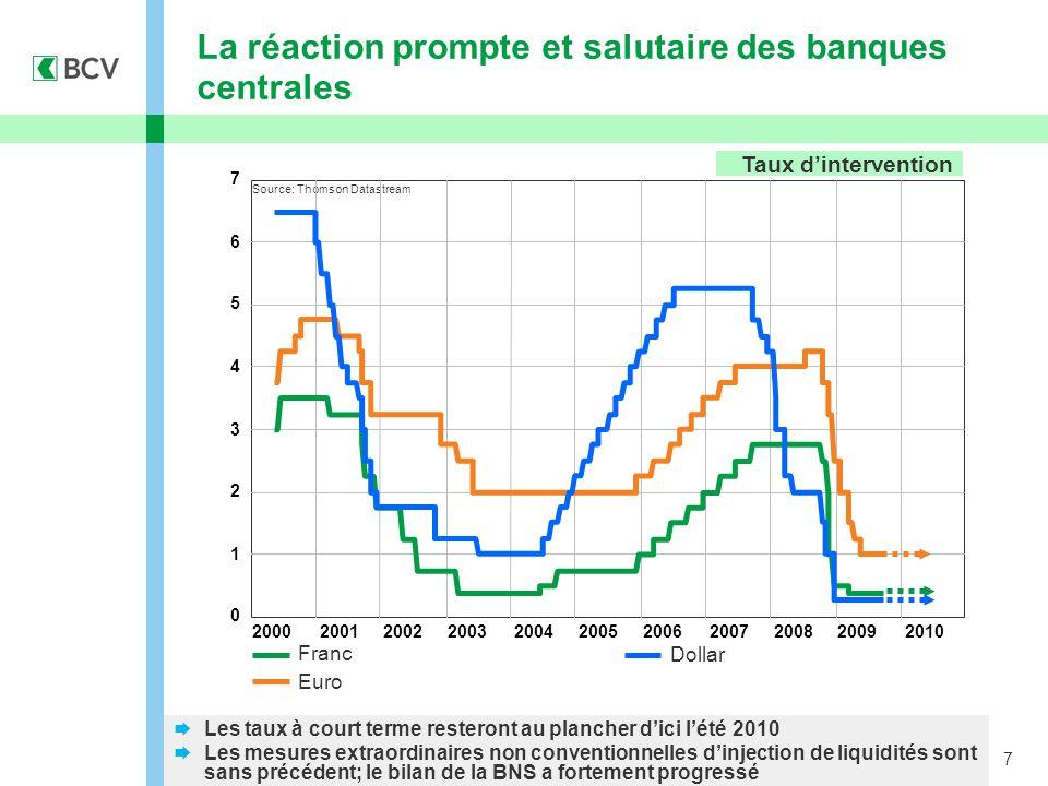 7 La réaction prompte et salutaire des banques centrales Dollar Franc Euro Les taux à court terme resteront au plancher dici lété 2010 Les mesures ext