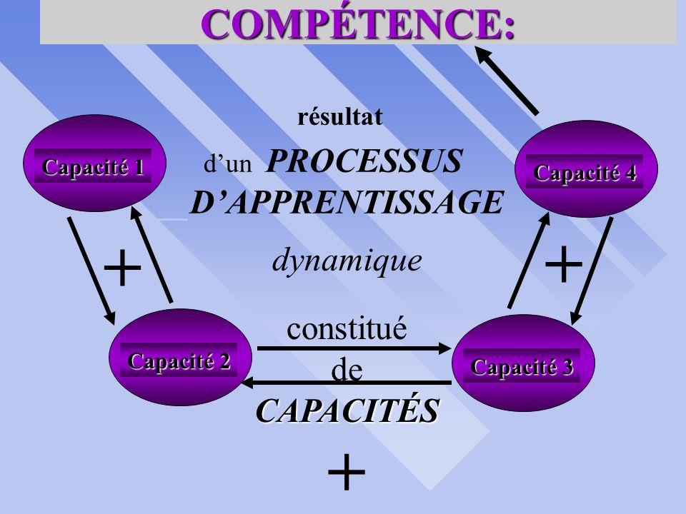 langue dUSAGE durant les COURS 3 COMPÉTENCE S synergiques Les COMPÉTENCES