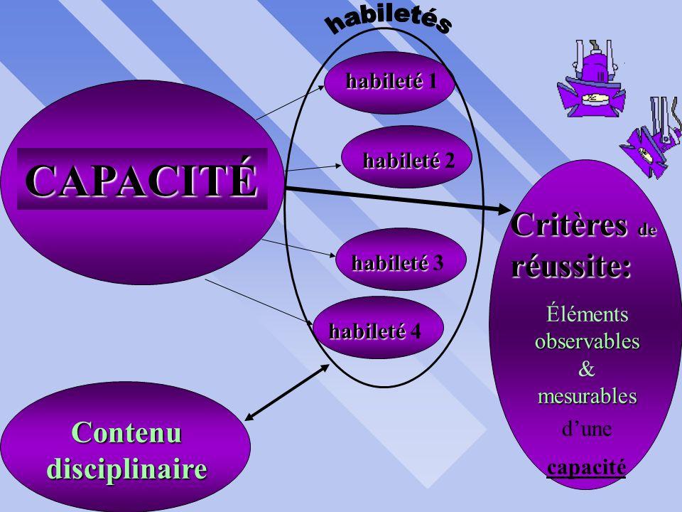 résultat dun PROCESSUS __DAPPRENTISSAGECOMPÉTENCE: Capacité 1 + Capacité 2 Capacité 3 Capacité 4 + + dynamique constitué deCAPACITÉS
