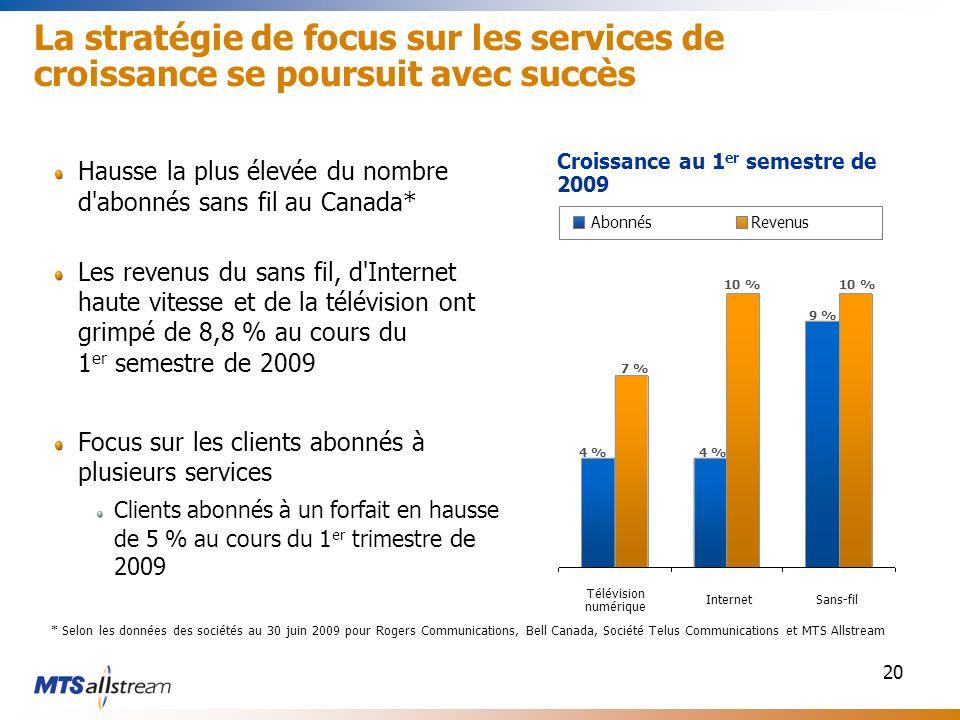 20 La stratégie de focus sur les services de croissance se poursuit avec succès Hausse la plus élevée du nombre d abonnés sans fil au Canada* Les revenus du sans fil, d Internet haute vitesse et de la télévision ont grimpé de 8,8 % au cours du 1 er semestre de 2009 Focus sur les clients abonnés à plusieurs services Clients abonnés à un forfait en hausse de 5 % au cours du 1 er trimestre de 2009 Croissance au 1 er semestre de 2009 Télévision numérique Sans-filInternet 4 % 7 % 10 % 9 % 10 % AbonnésRevenus * Selon les données des sociétés au 30 juin 2009 pour Rogers Communications, Bell Canada, Société Telus Communications et MTS Allstream