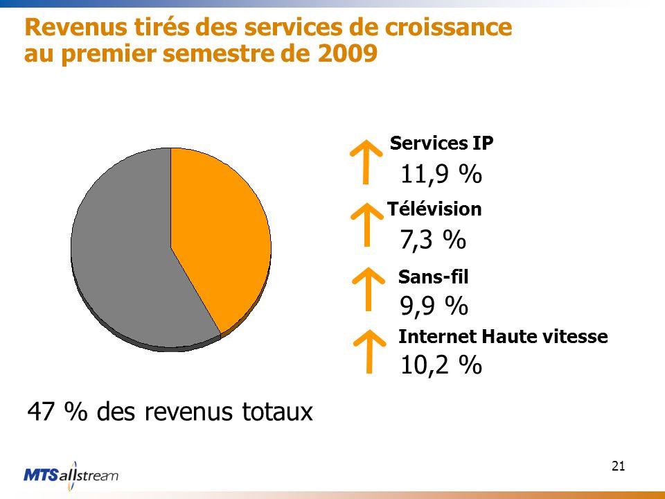 21 Revenus tirés des services de croissance au premier semestre de 2009 47 % des revenus totaux Services IP Télévision Sans-fil Internet Haute vitesse 10,2 % 11,9 % 7,3 % 9,9 %