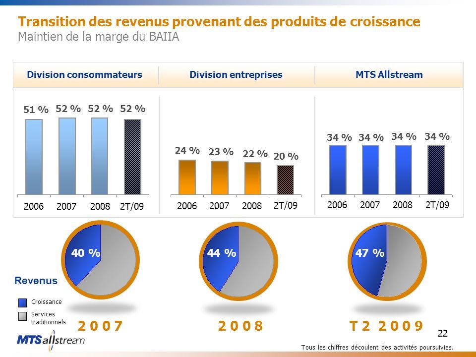 22 Transition des revenus provenant des produits de croissance Maintien de la marge du BAIIA Tous les chiffres découlent des activités poursuivies.