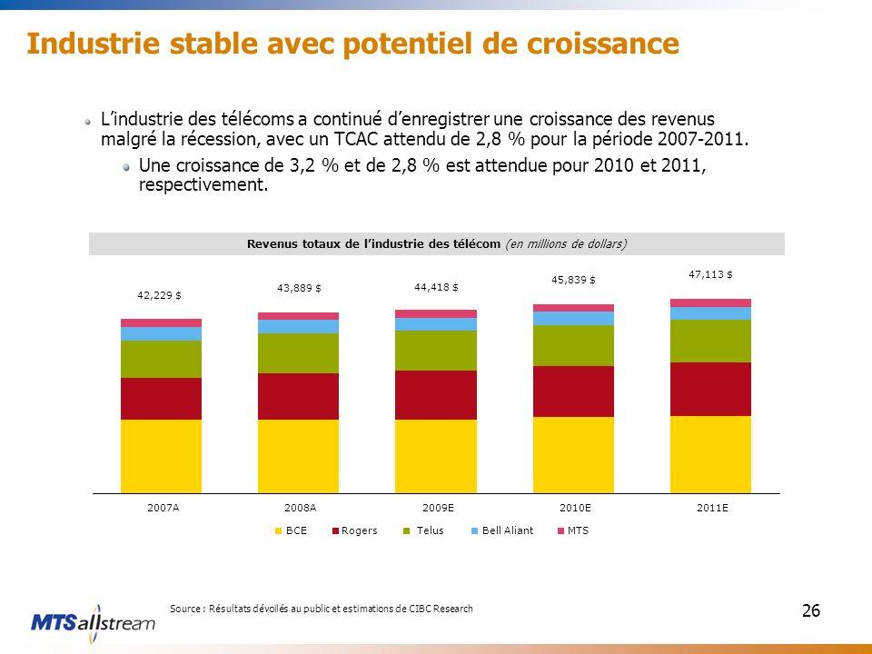 26 Lindustrie des télécoms a continué denregistrer une croissance des revenus malgré la récession, avec un TCAC attendu de 2,8 % pour la période 2007-2011.